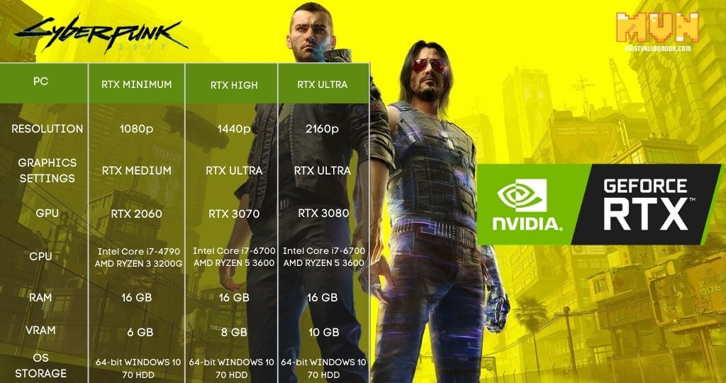 Cyberpunk 2077 Ray Tracing System Requirements