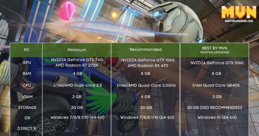 Rocket League System Requirements