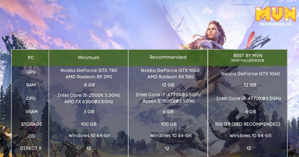 Horizon Zero Down System Requirements for PC