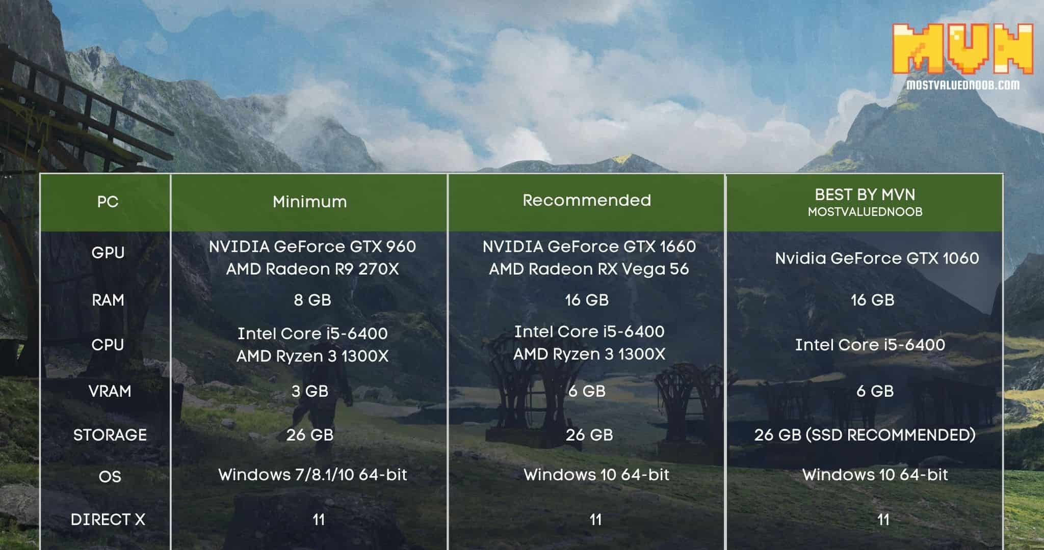 Nier Replicant system requirements