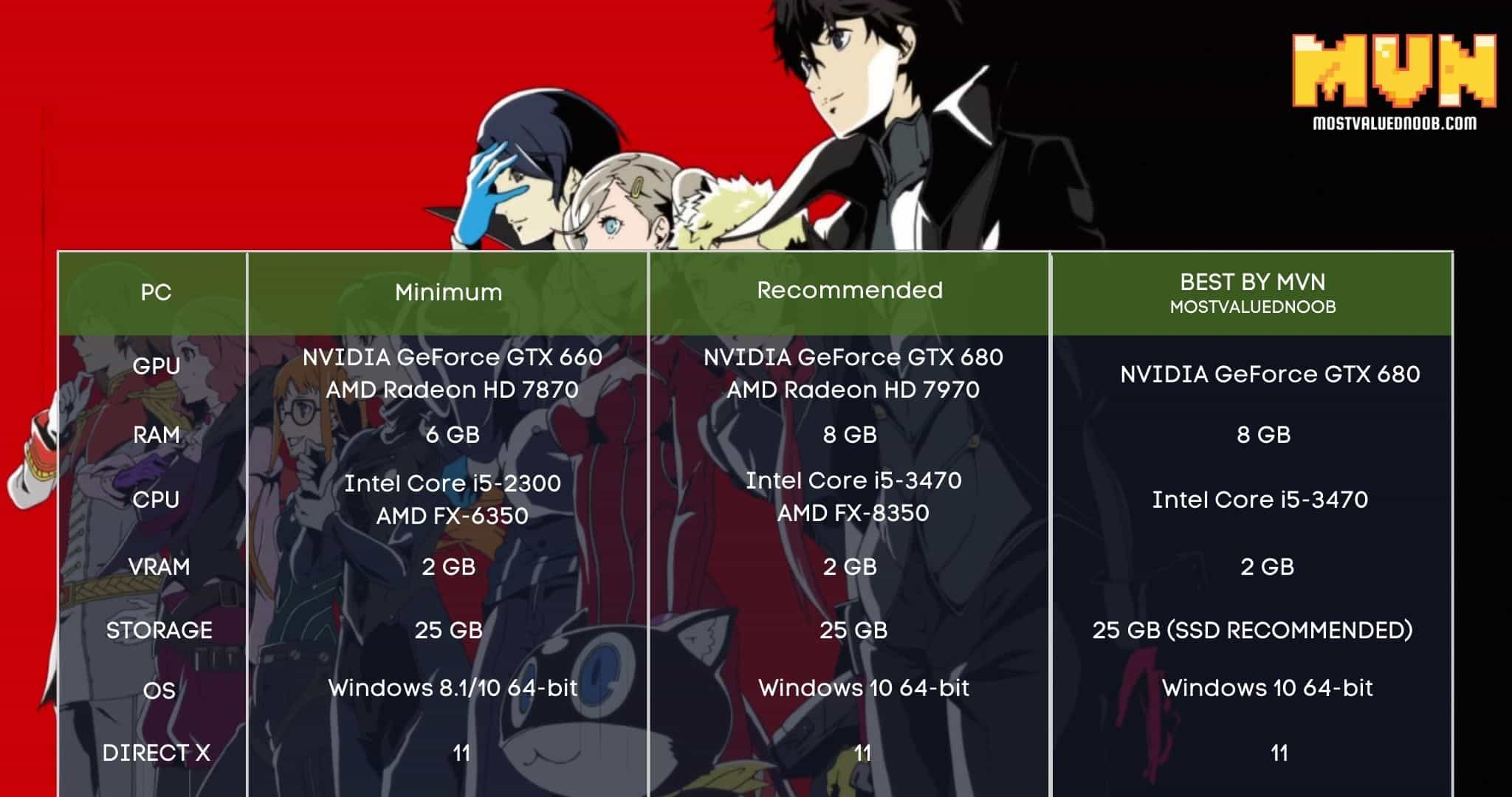 Persona 5 System Requirements